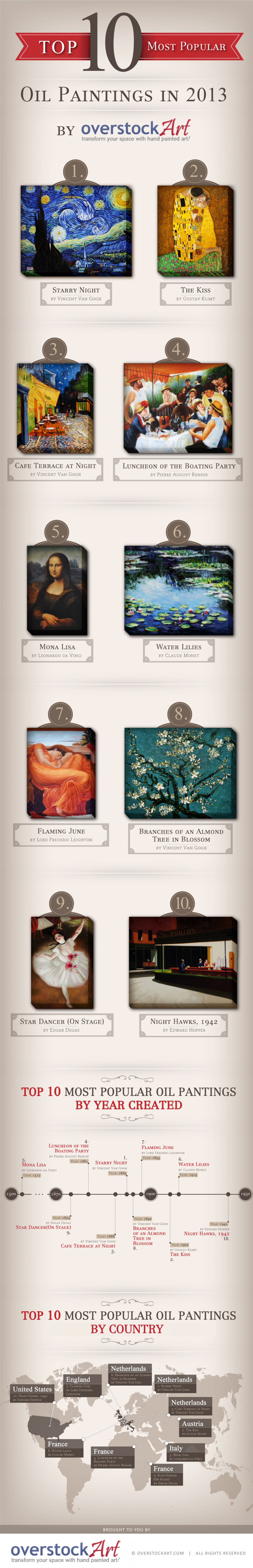 Top 10 Most Popular Oil Paintings for 2013 Infographic