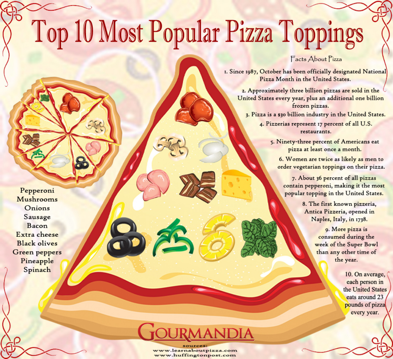 Top 10 Most Popular Pizza Toppings Infographic