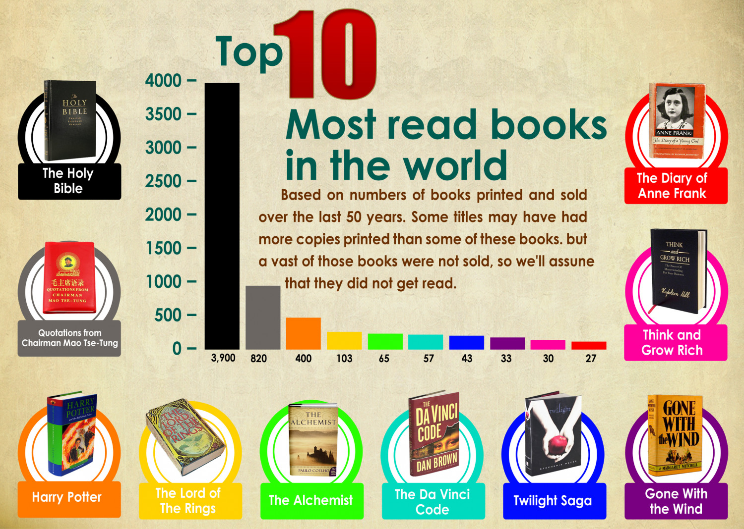 Top 10 Most Read Books In The World Visual Ly