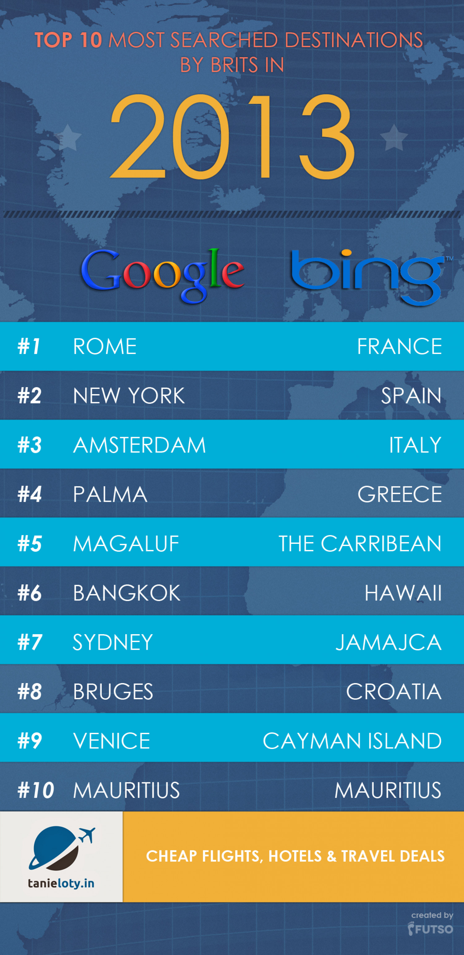 Top 10 Most Searched Destination in 2013 Infographic