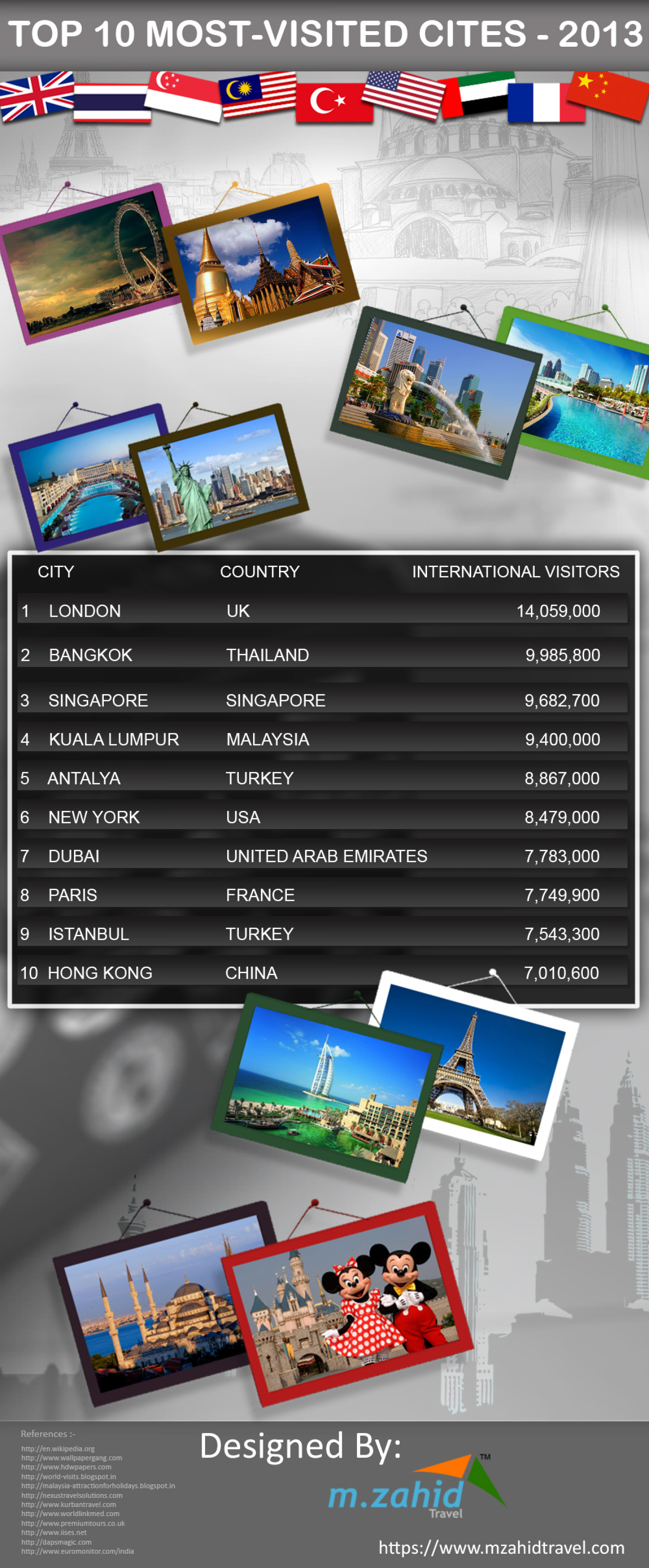 Top 10 most Visited Cities in 2013 Infographic