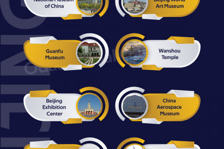 Top 10 Museums in Beijing, China Infographic