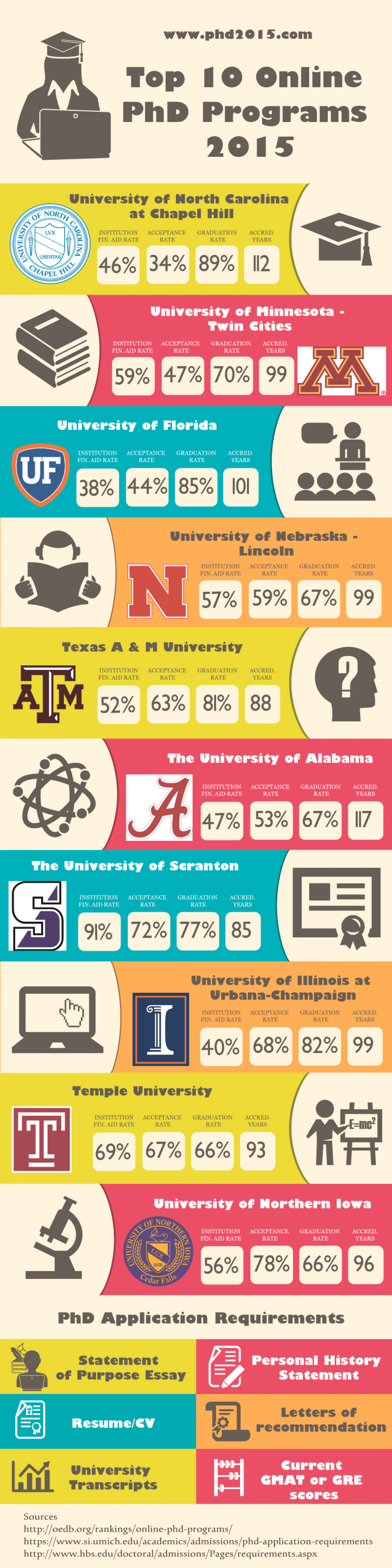 Top 10 Online PhD Programs 2015 Infographic