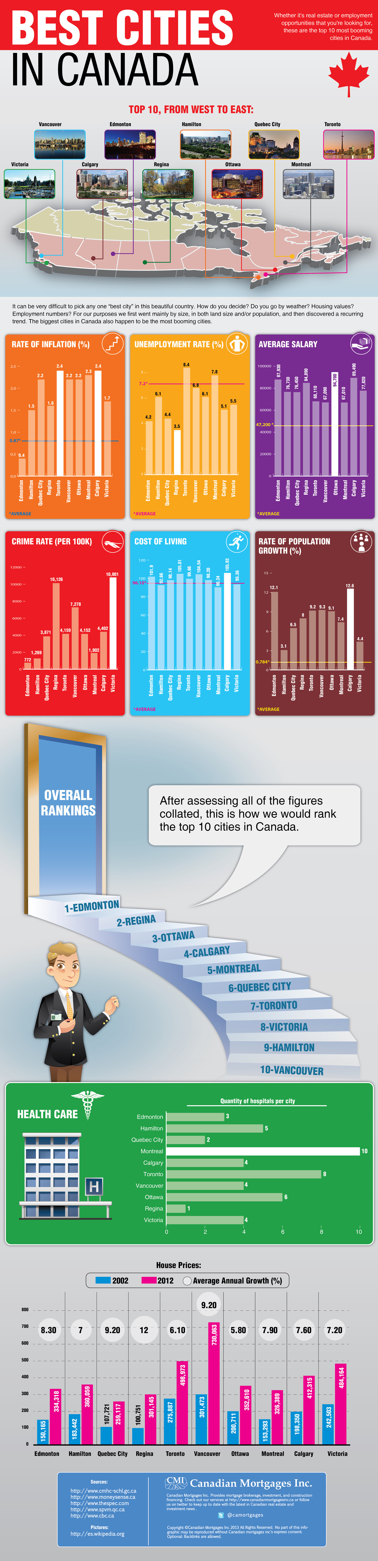 Top 10 Places to Live in Canada Infographic