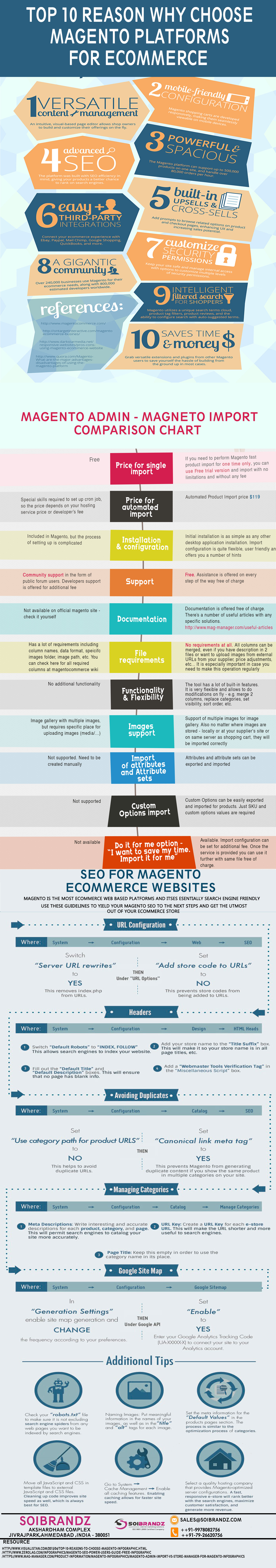 TOP 10 Reason Why Choose magento platforms for commerce Store Infographic