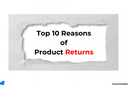 Top 10 Reasons of Product Returns Infographic