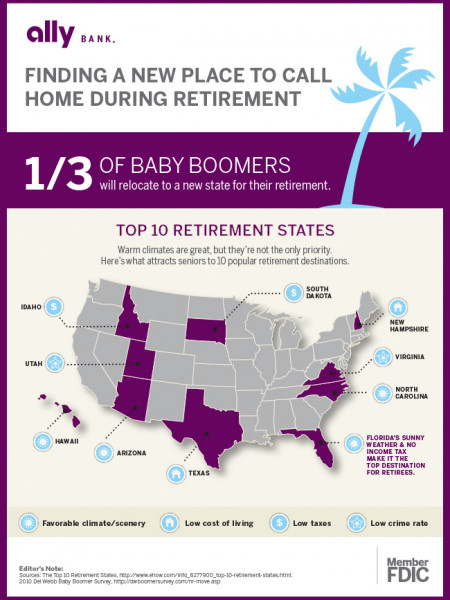 Top 10 Retirement States Infographic