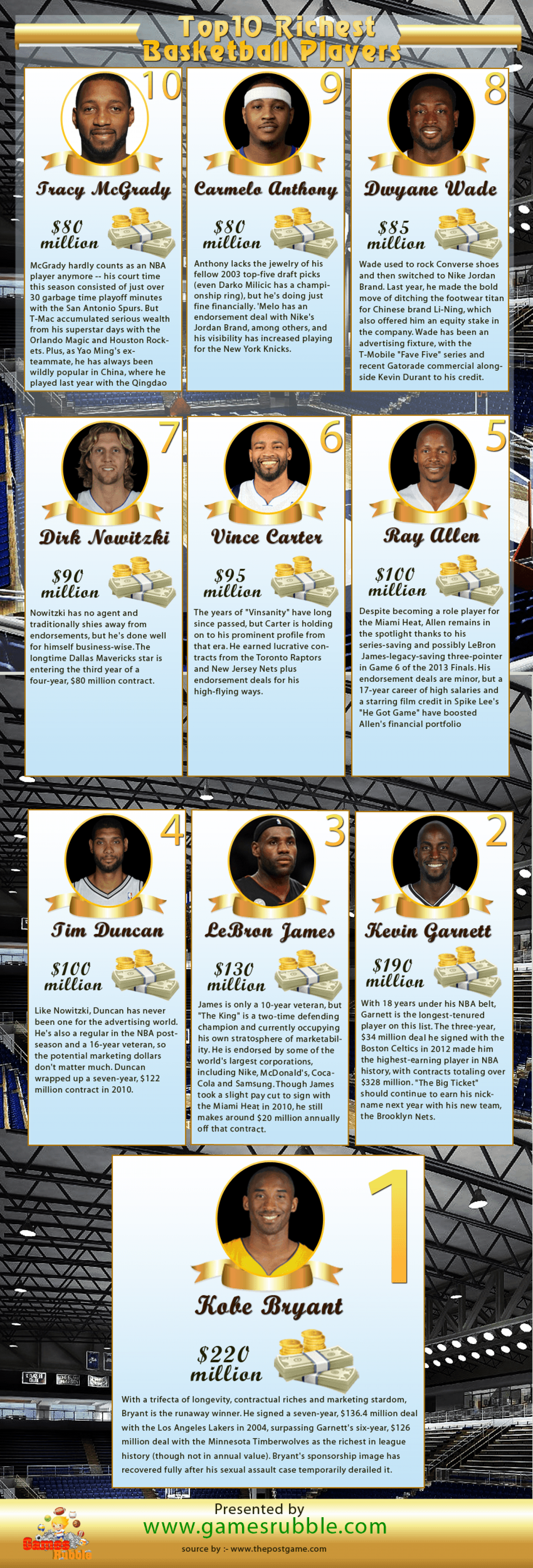 Top 10 richest basketball players Infographic