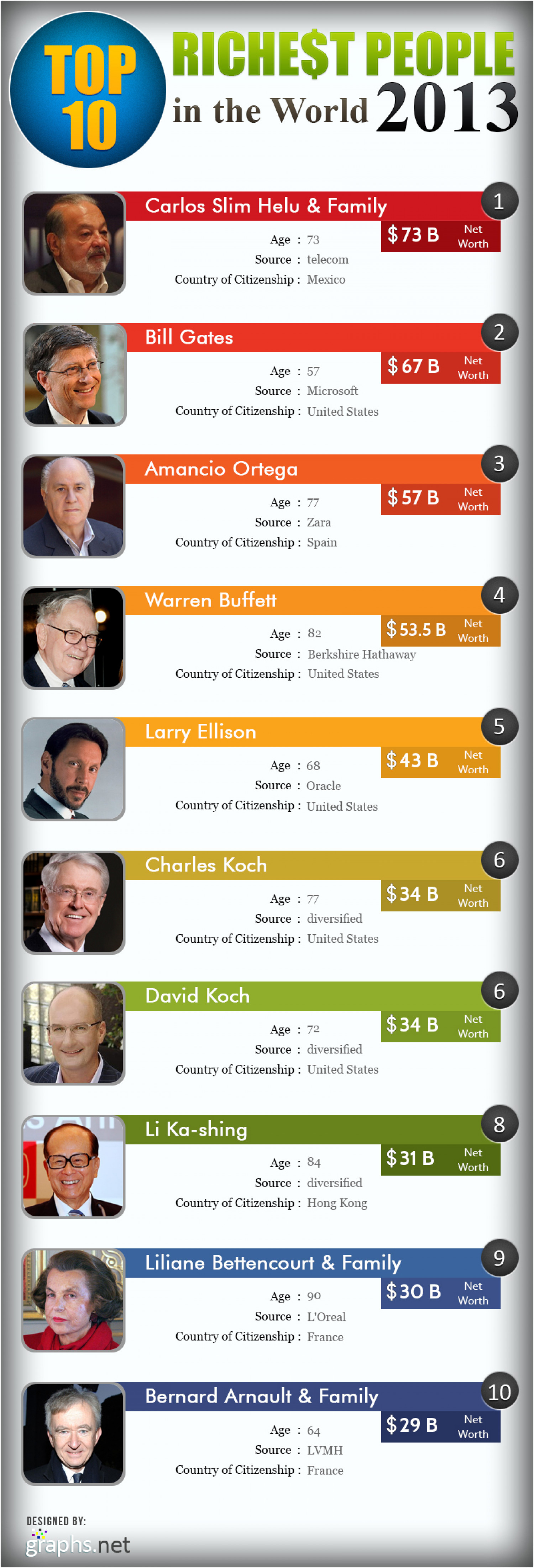Top 10 richest people ever Infographic