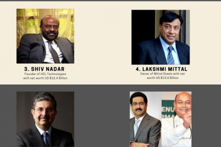 Top 10 Richest Person in India in 2019 Infographic