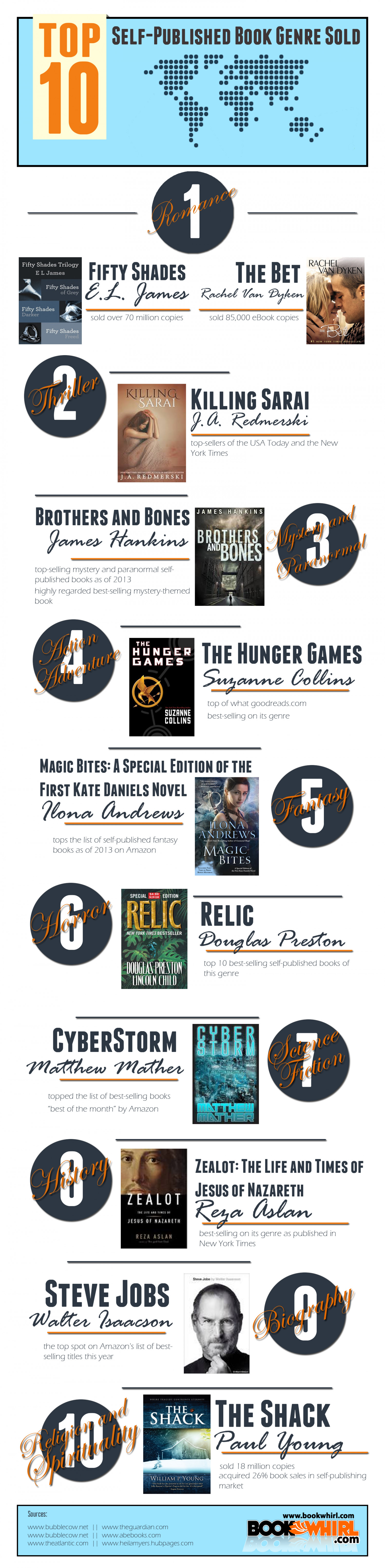 Top 10 Self-Published Book Genre Sold Infographic