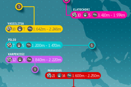 Top 10 Ski Destinations in Greece Infographic