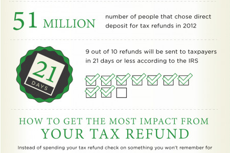 TOP 10 SMARTER WAYS TO SPEND YOUR TAX REFUND CHECK Infographic