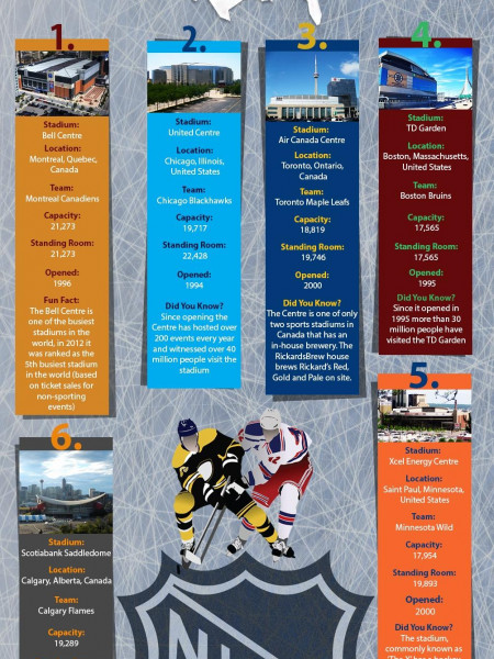 Top 10 Stadiums Of The National Hockey League Infographic