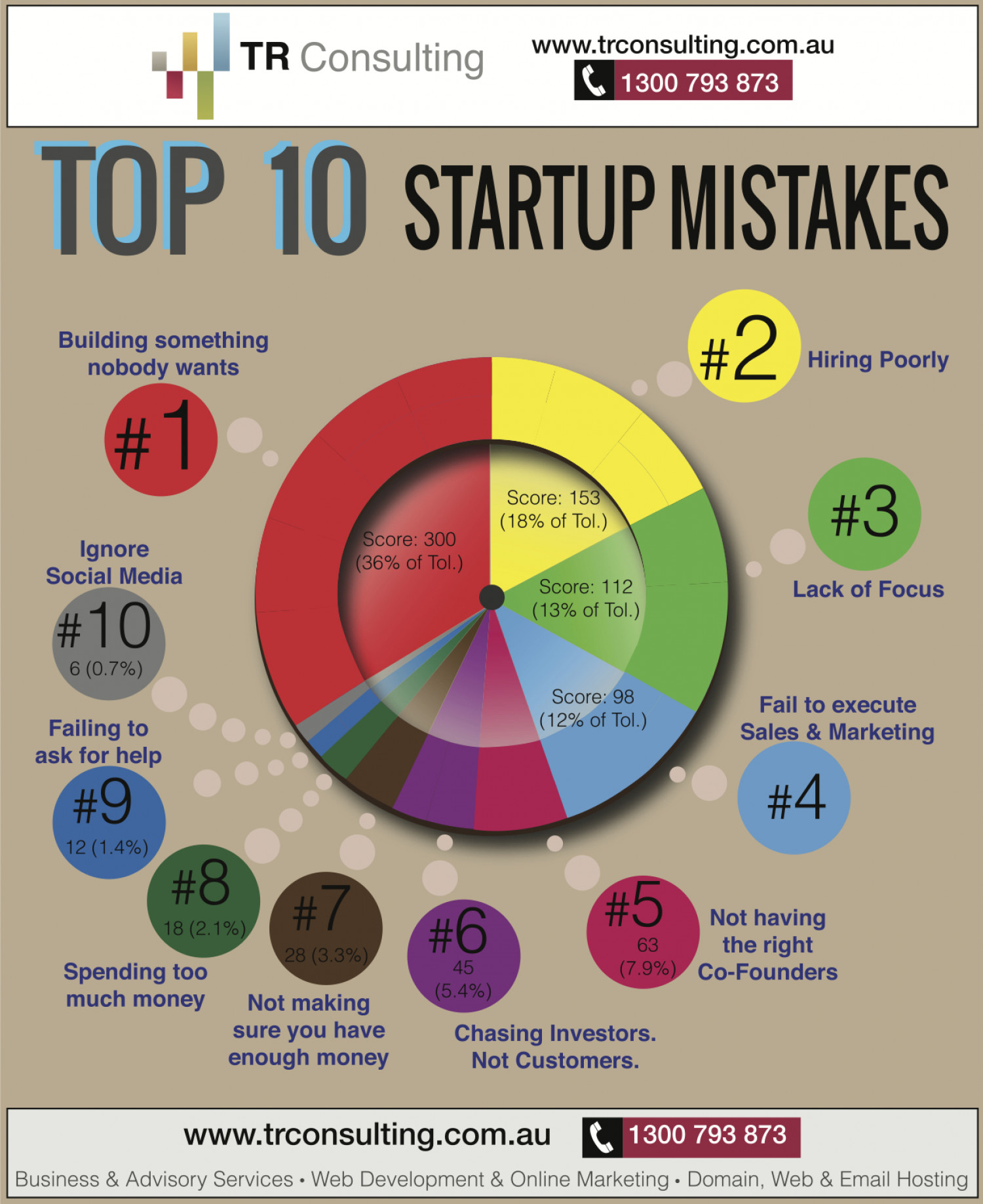 Top 10 Startup Mistakes Visual Ly