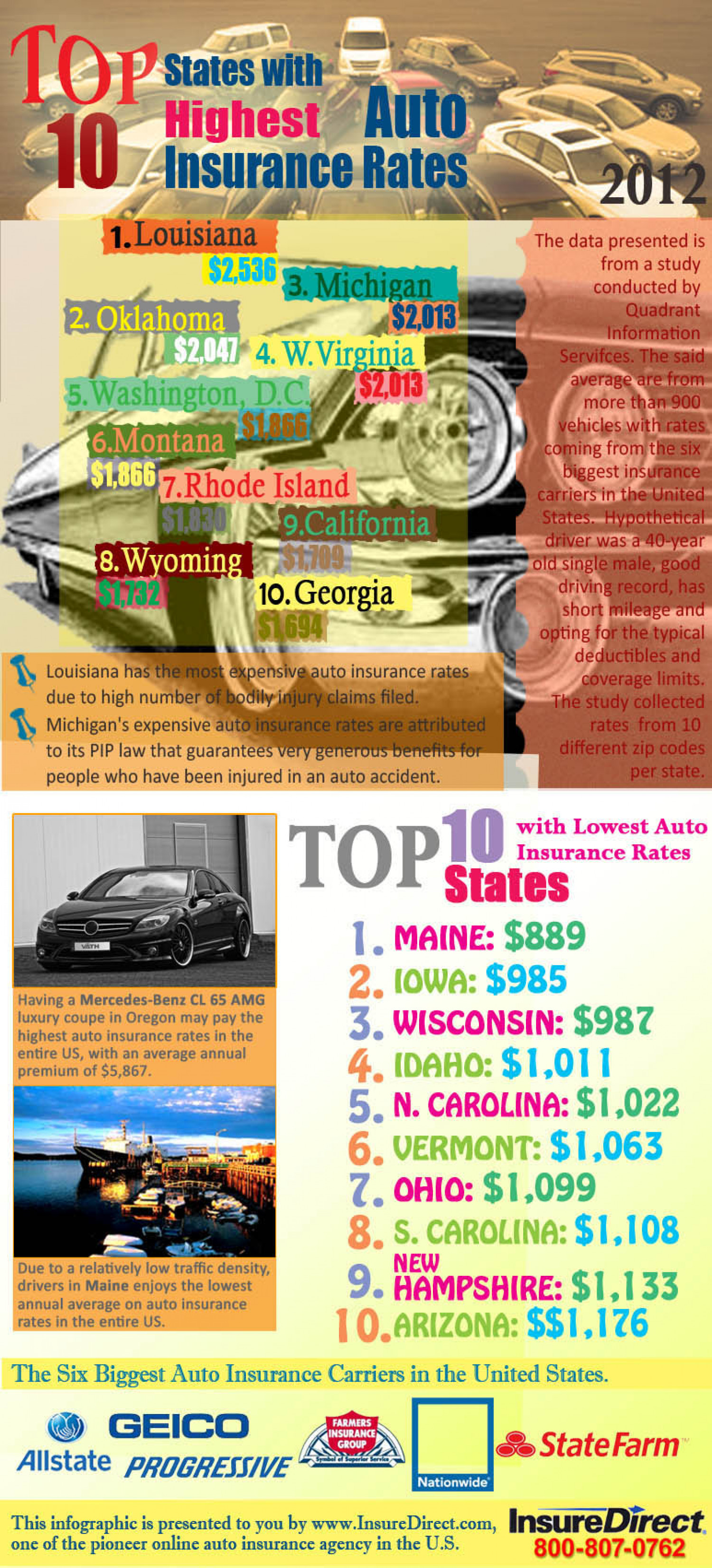 Top 10 States With Highest & Lowest Auto Insurance Rates Infographic