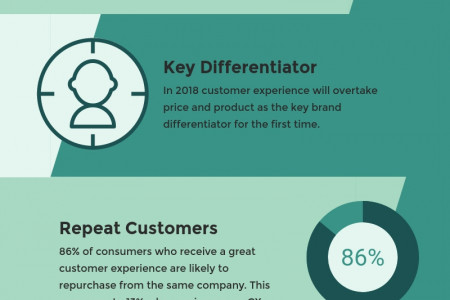 Top 10 Tech Trends 2018: No.1 The Rise Of The Customer Experience Economy Infographic