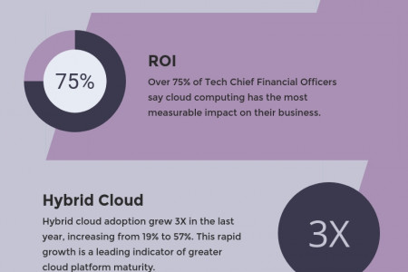 Top 10 Tech Trends 2018: No.2 Cloud Supremacy Infographic