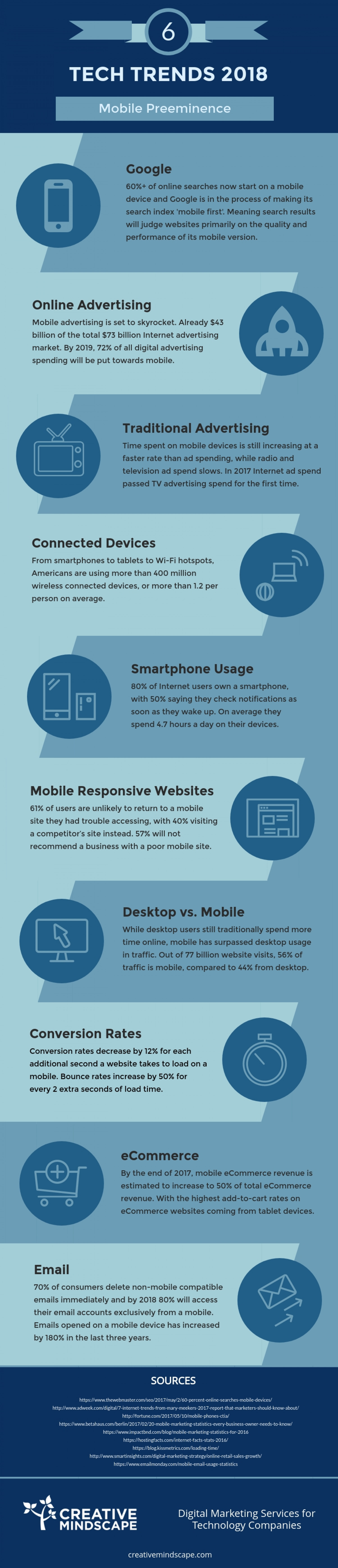 Top 10 Tech Trends 2018: No.6 Mobile Preeminence Infographic