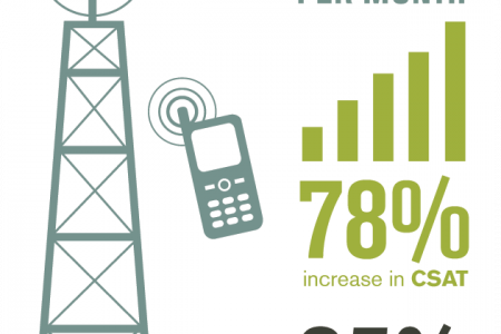 Top 10 Telco Reduces Support Calls By 25% with IntelliResponse Virtual Agent Technology Infographic