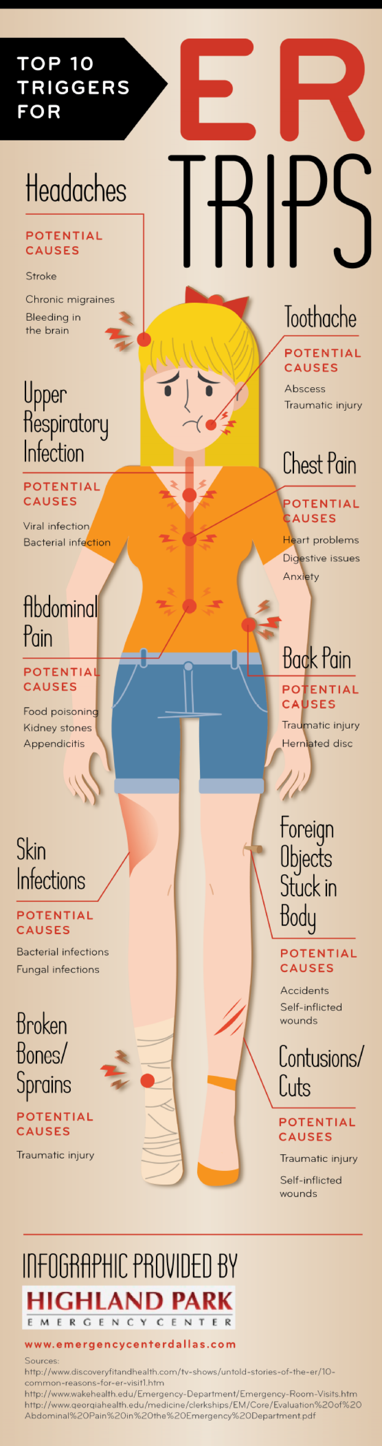Top 10 Triggers for ER Trips  Infographic