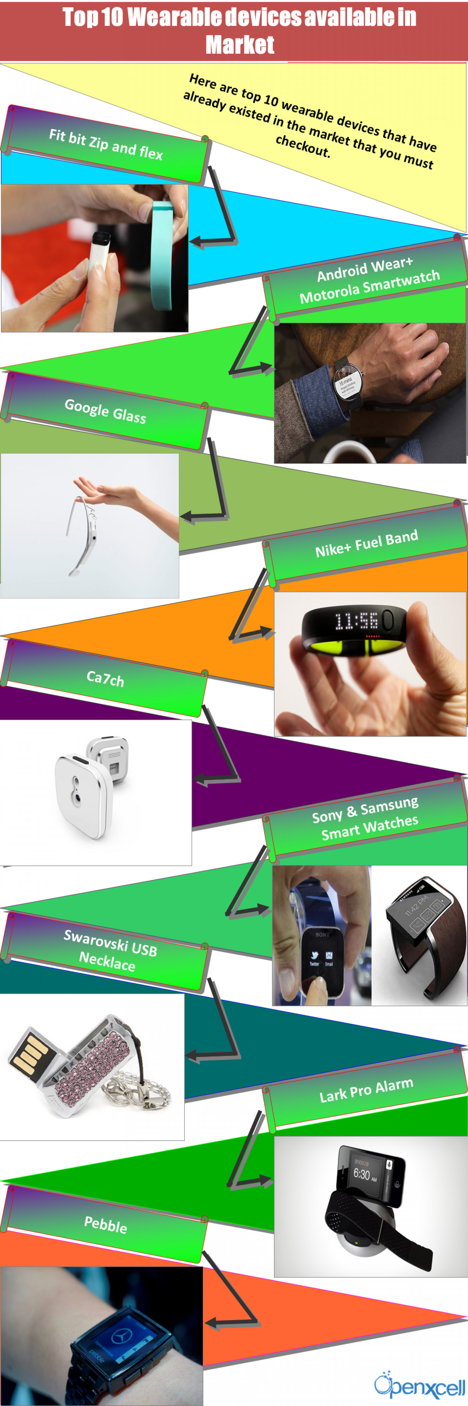 Top 10 Wearable devices available in Market Infographic