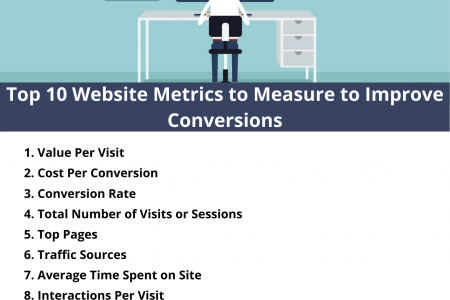 Top 10 Website Metrics to Measure to Improve Conversions Infographic
