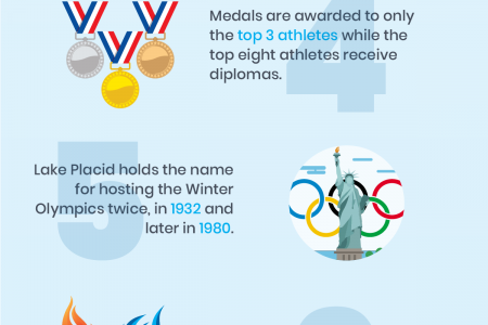 Top 10 Winter Olympics Facts You Must Know! Infographic