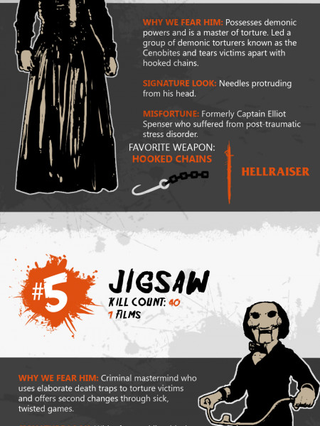 Top 10 Worlds Deadliest Horror Movie Villains Infographic