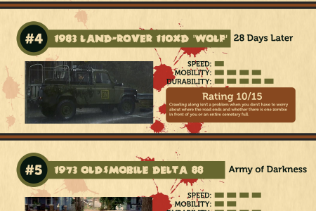 Top 10 Zombie Apocalypse Cars in Movies Infographic