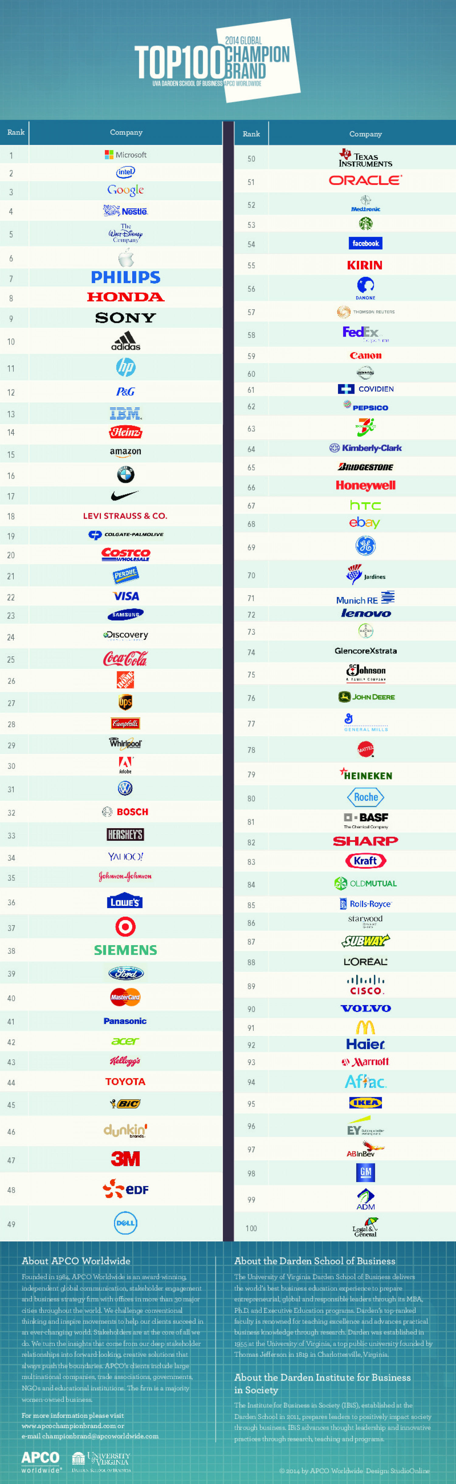 Top 100 Global Champion Brands 2014 Infographic