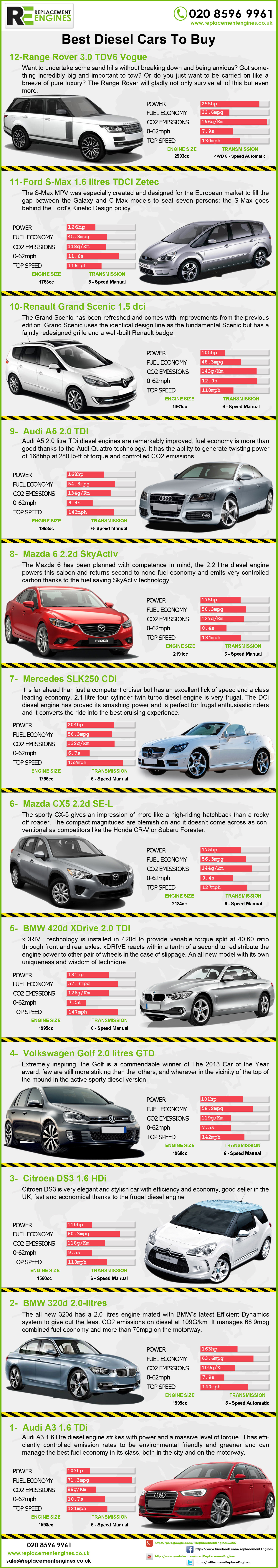 Top 12 Diesel Engine Cars Infographic