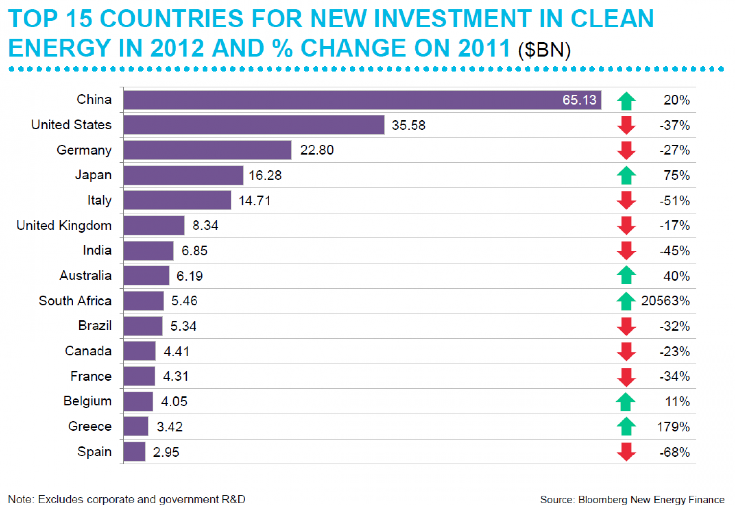 Top 15 Countries for new investment in Clean Energy in 2012 and % change on 2011 Infographic