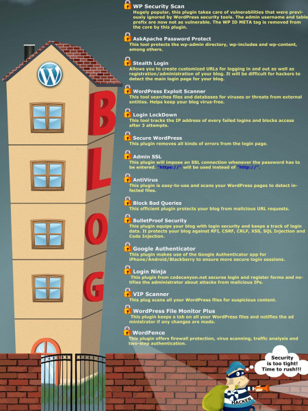 Top 15 WordPress Security Plugins For Bloggers Infographic