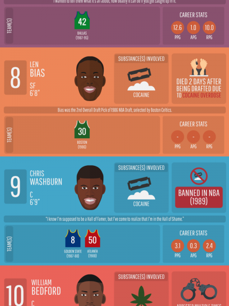 Top 16 NBA Careers Destroyed by Drugs Infographic