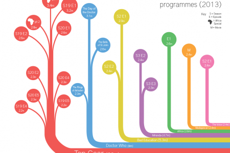 Top 20 BBC iPlayer Programmes (2013) Infographic