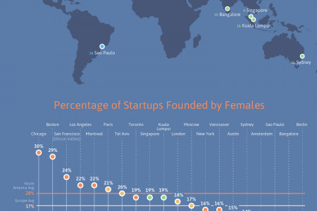 Top 20 Cities in the World for Female Entrepreneurs Infographic