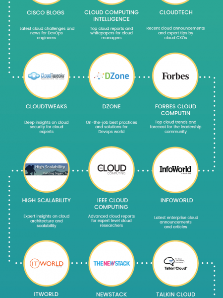 Top 20 Cloud Blogs for Every Cloud Professional Infographic