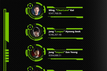 Top 20 Highest Paid League of Legends Pro Gamers Infographic