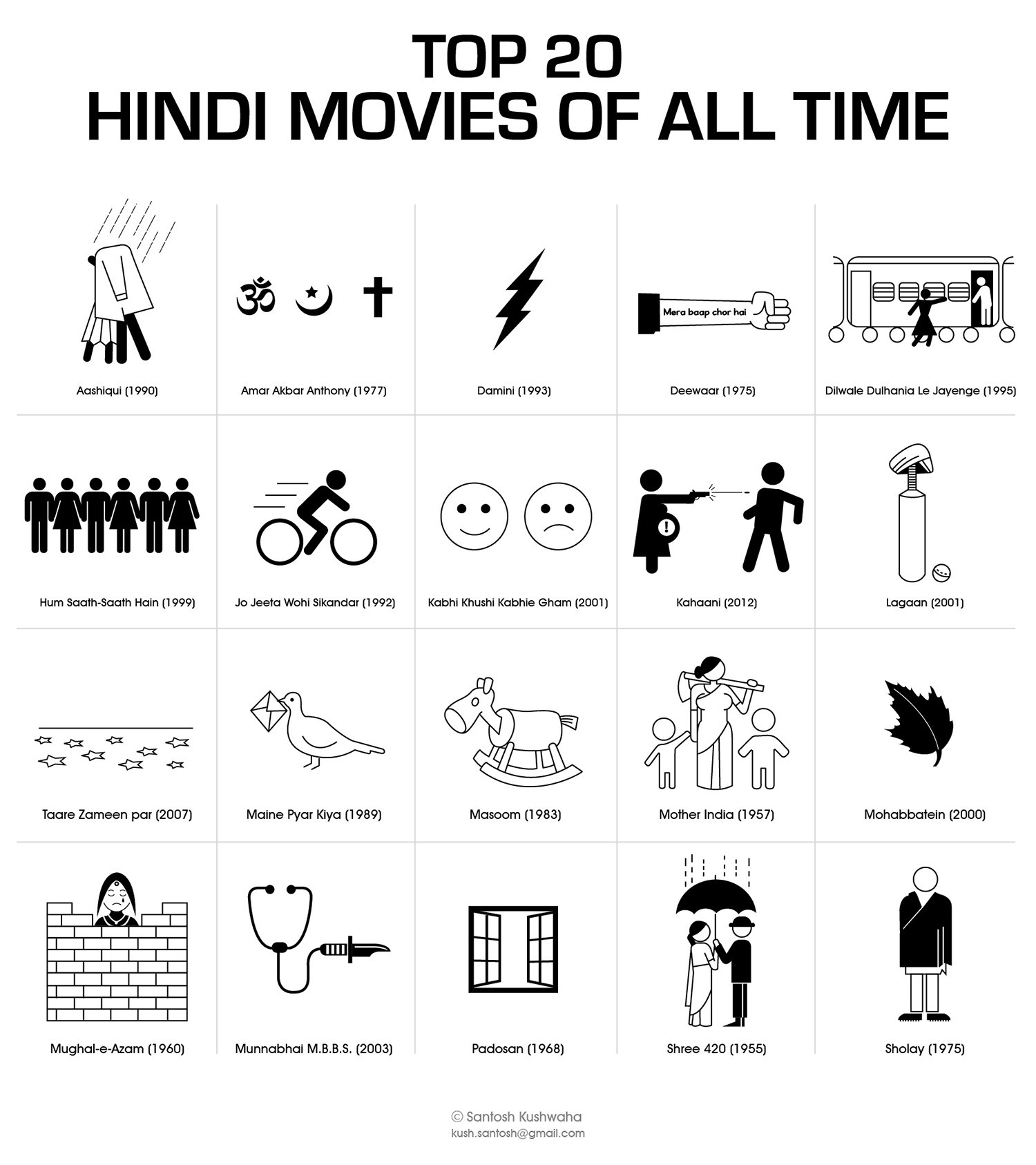 Top 20 Hindi Movies of all time Infographic