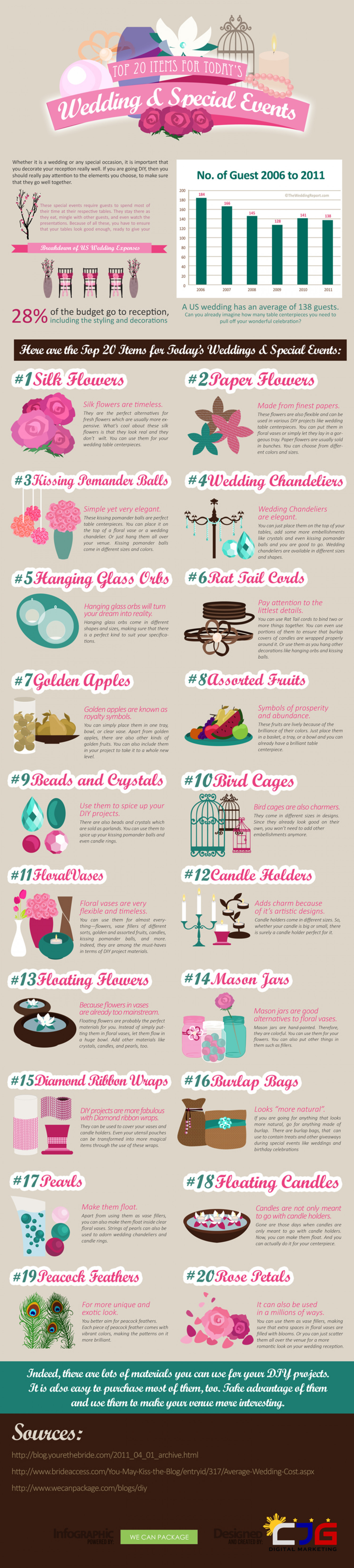 Top 20 Items For Today's Wedding And Special Events (Infographic)  Infographic
