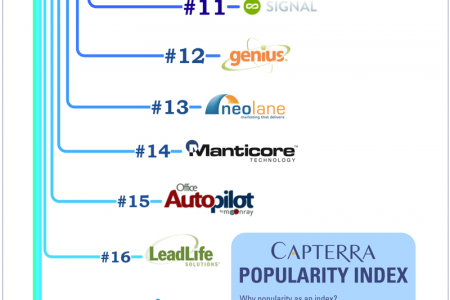 Top 20 Most Popular Marketing Automation Software Solutions by Capterra Infographic