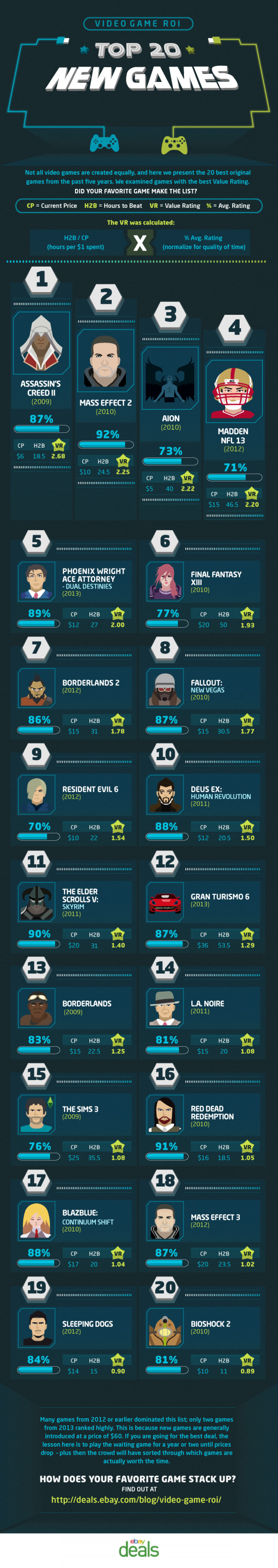 Top 20 New Games Infographic