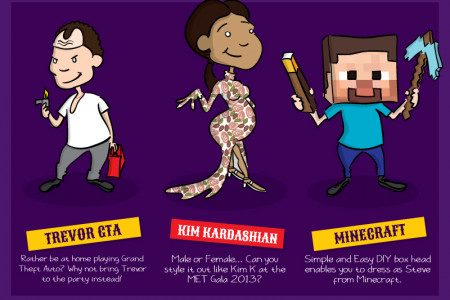 Top 20 Outragerous Halloween Costumes for 2015 Infographic