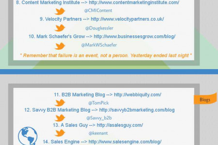 Top 20 Sales And Marketing Blogs 2014 Infographic