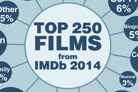 Top 250 Films from IMDb Infographic