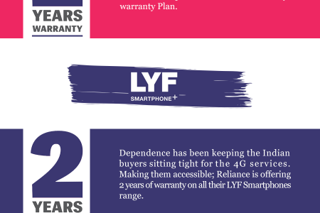 Top 3 Mobile Phone Companies that Offers 2 Year Warranty - Infographic Infographic