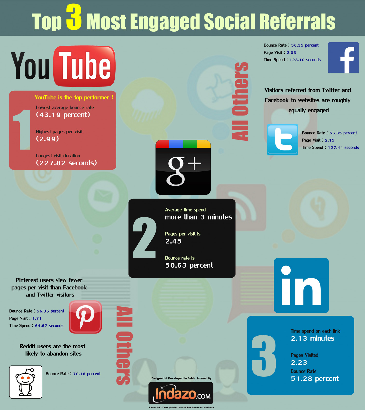 Top 3 Most Engaged Social Referrals Infographic