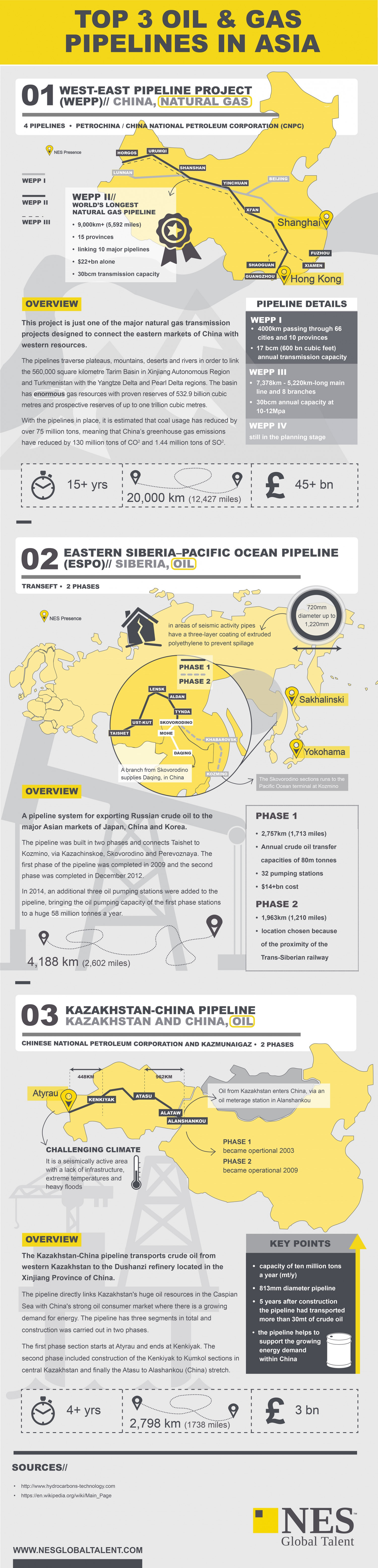 Top 3 Oil & Gas Pipelines in Asia Infographic