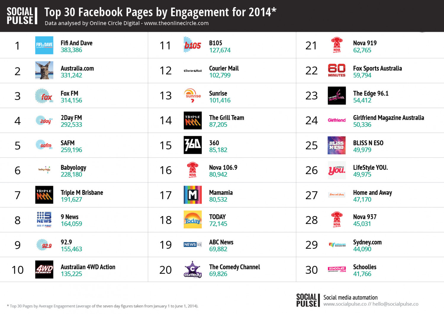Top 30 Australian Facebook Pages by Engagement 2014 Infographic